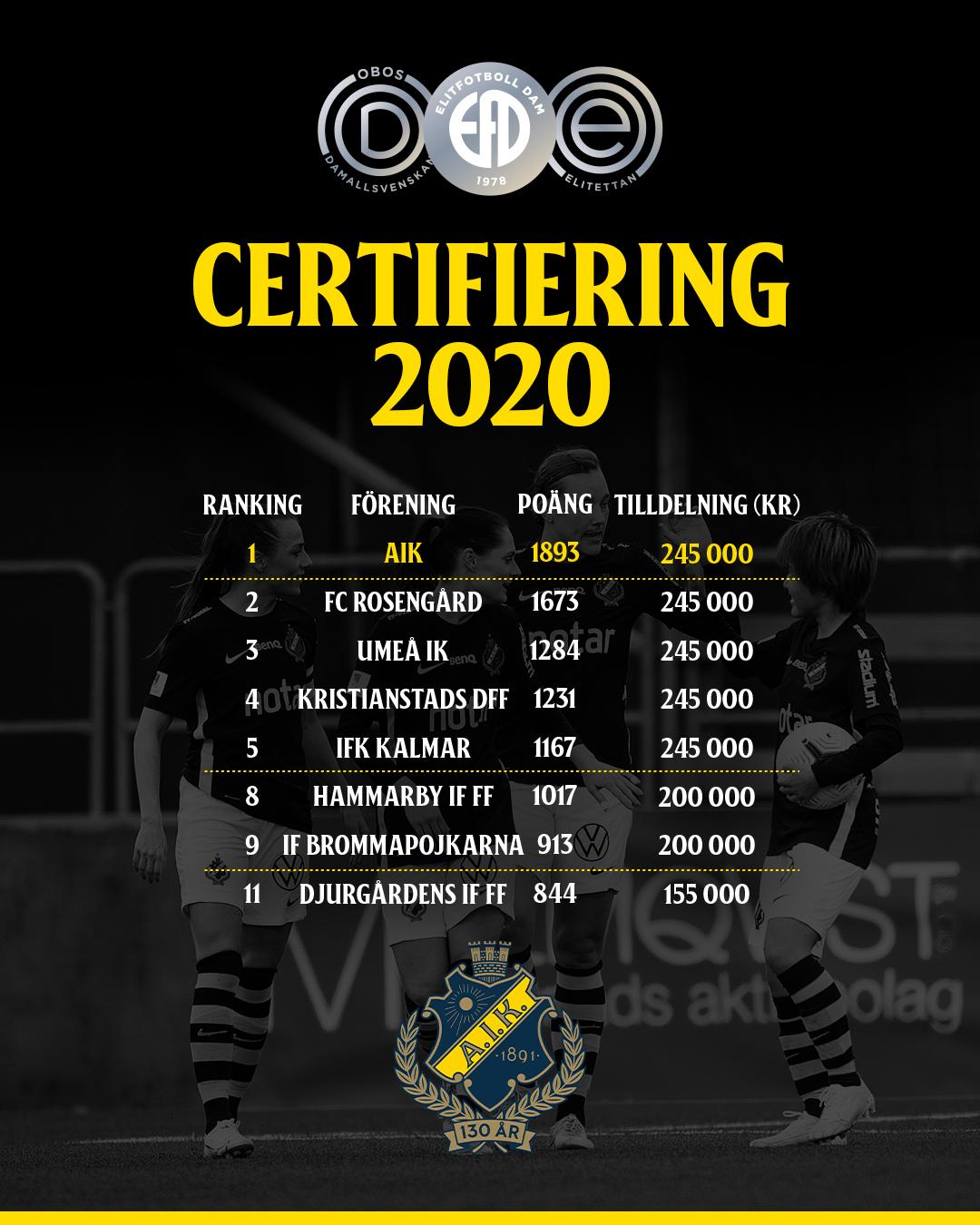 IG&FB_Certifiering_2020
